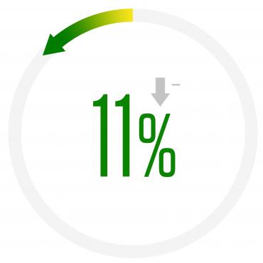Бургас отчита спад с 11 % за последното тримесечие на 2018г.!